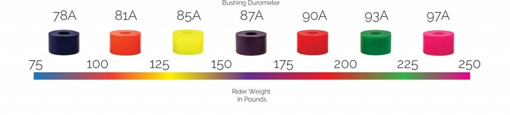 Bushing guide